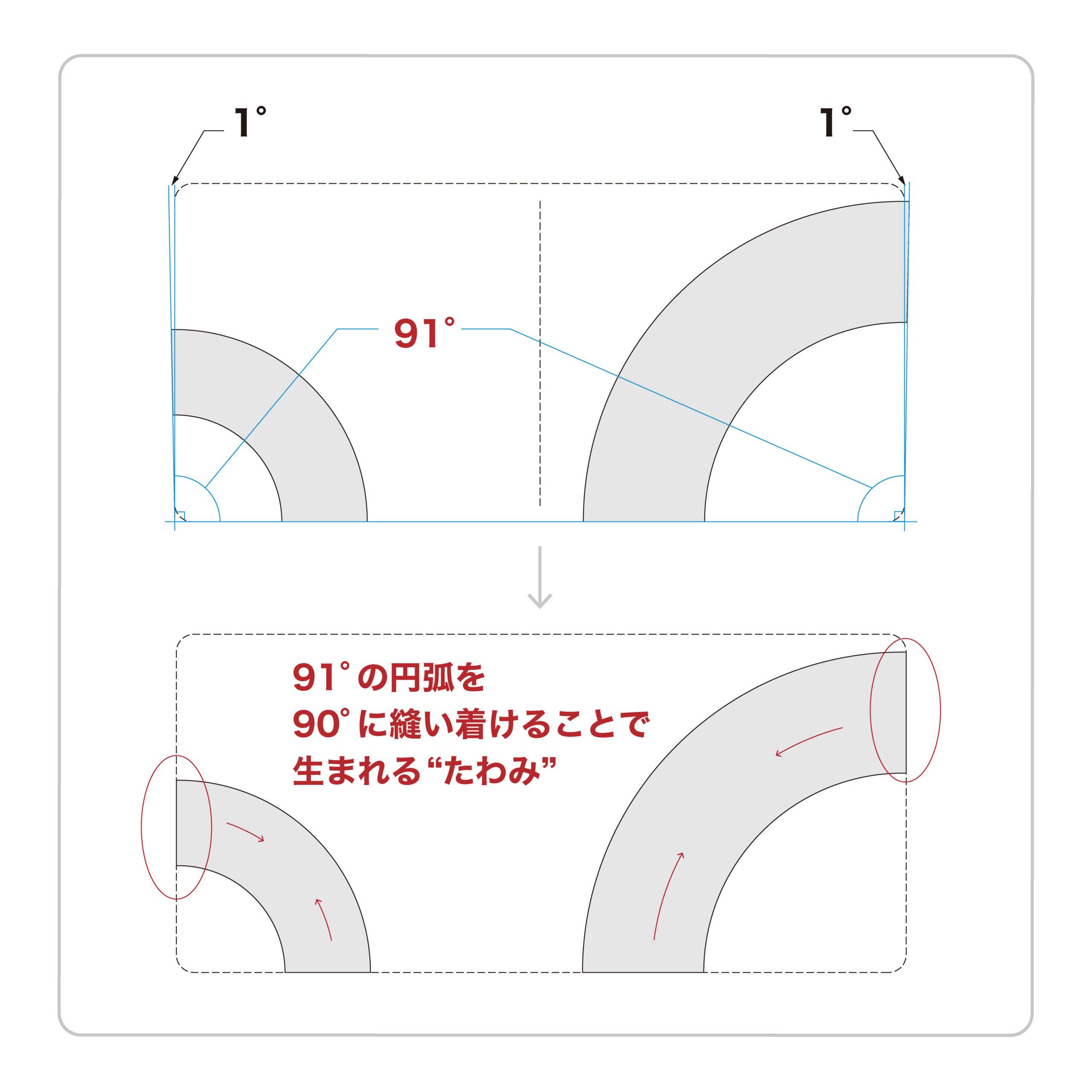 91°で生まれるたわみの説明図