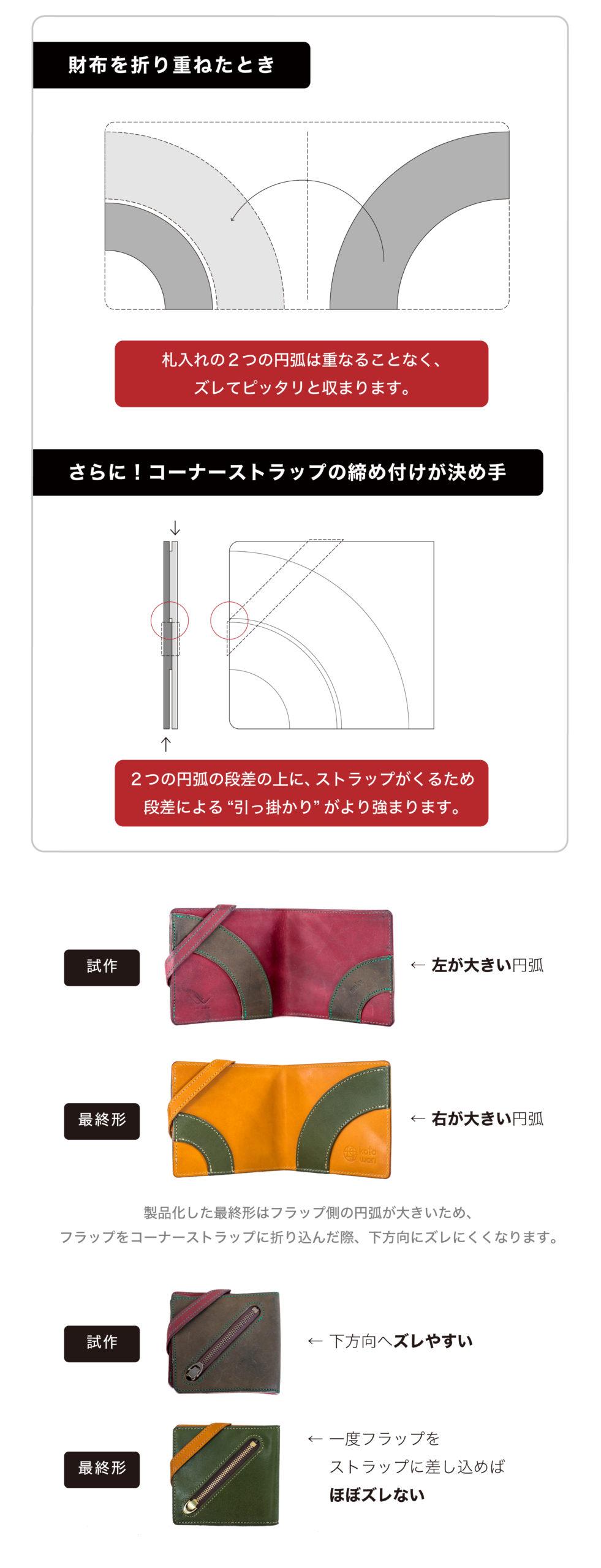 スライドロック構造の説明図